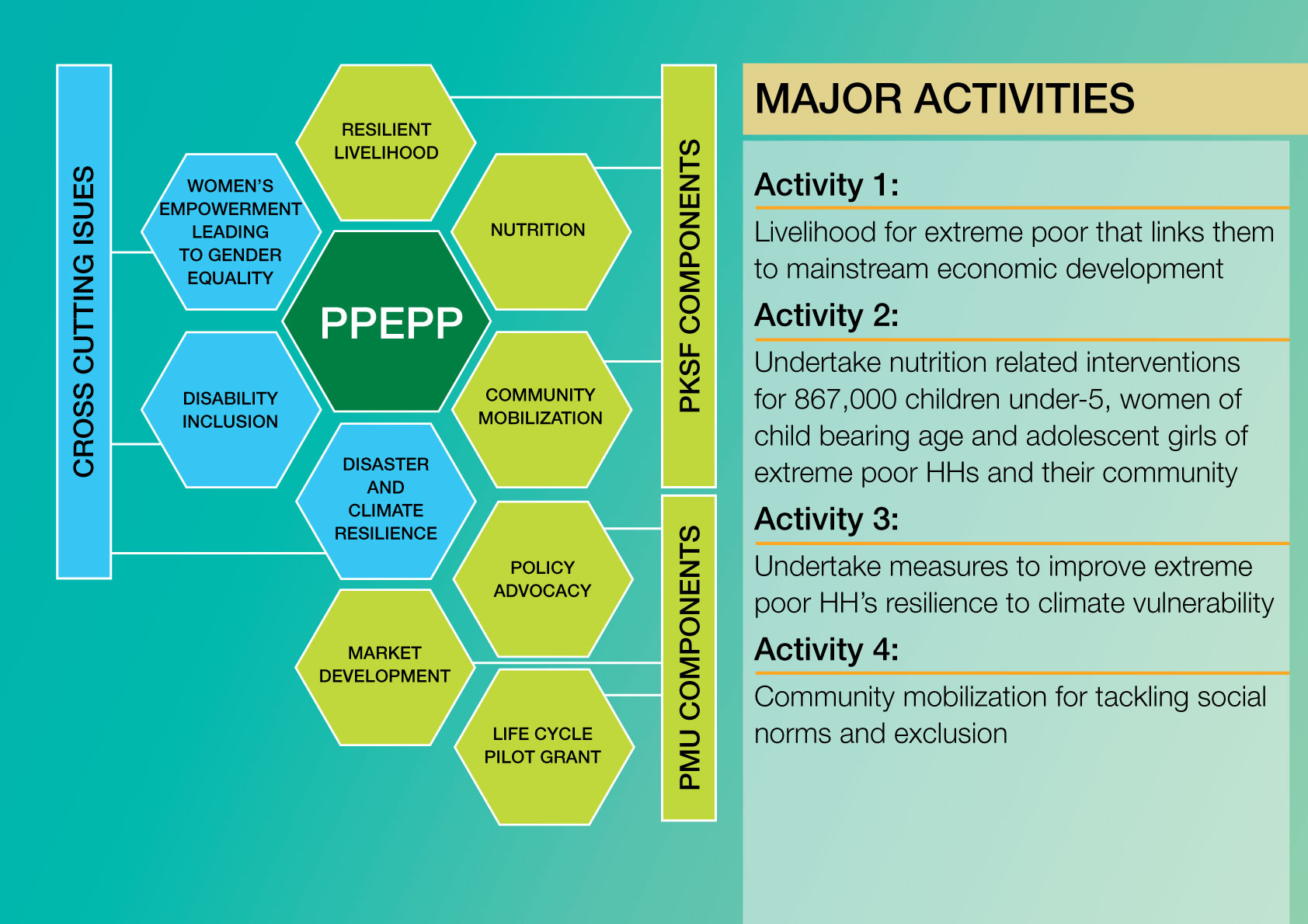 Major activities of PPEPP project