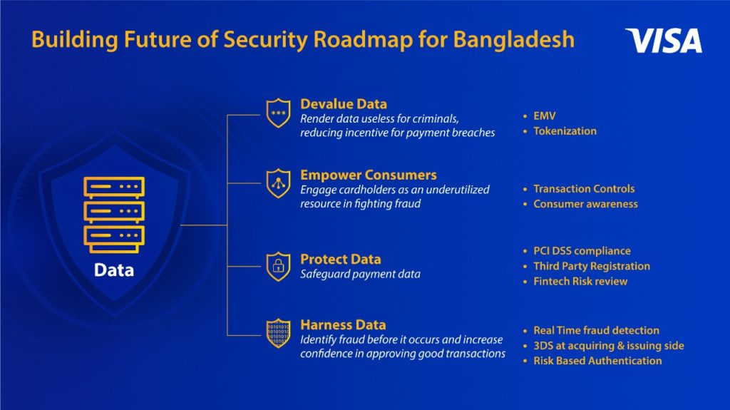 Future Of Security Roadmap